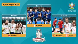 Итоги Евро-2020: кто победил в финале, результаты всех матчей